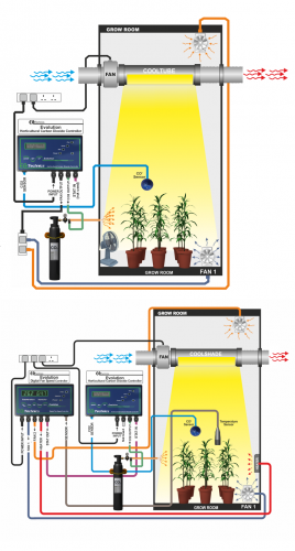 Ecotechnics Coolshade horticultural lighting system